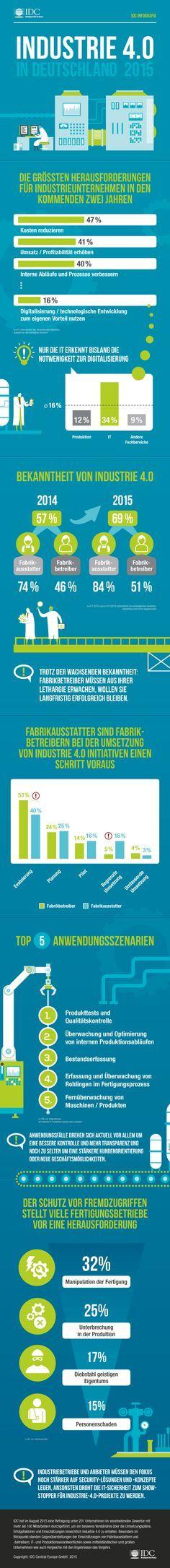 Industrie 4.0 in Deutschland: Nur jeder achte Produktionsverantwortliche sieht Notwendigkeit   Kroker's Look @ IT