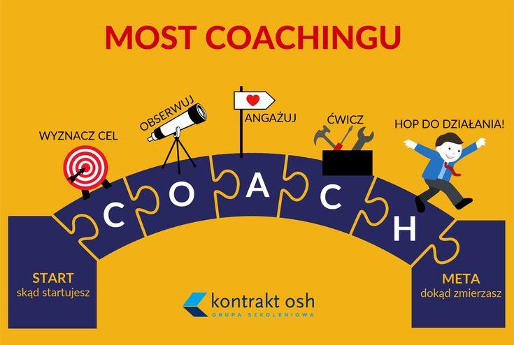 Model coachingu narzędziowego więcej na www.kontraktosh.pl Zapraszam na warsztaty Szef w roli Coacha Robert Zych