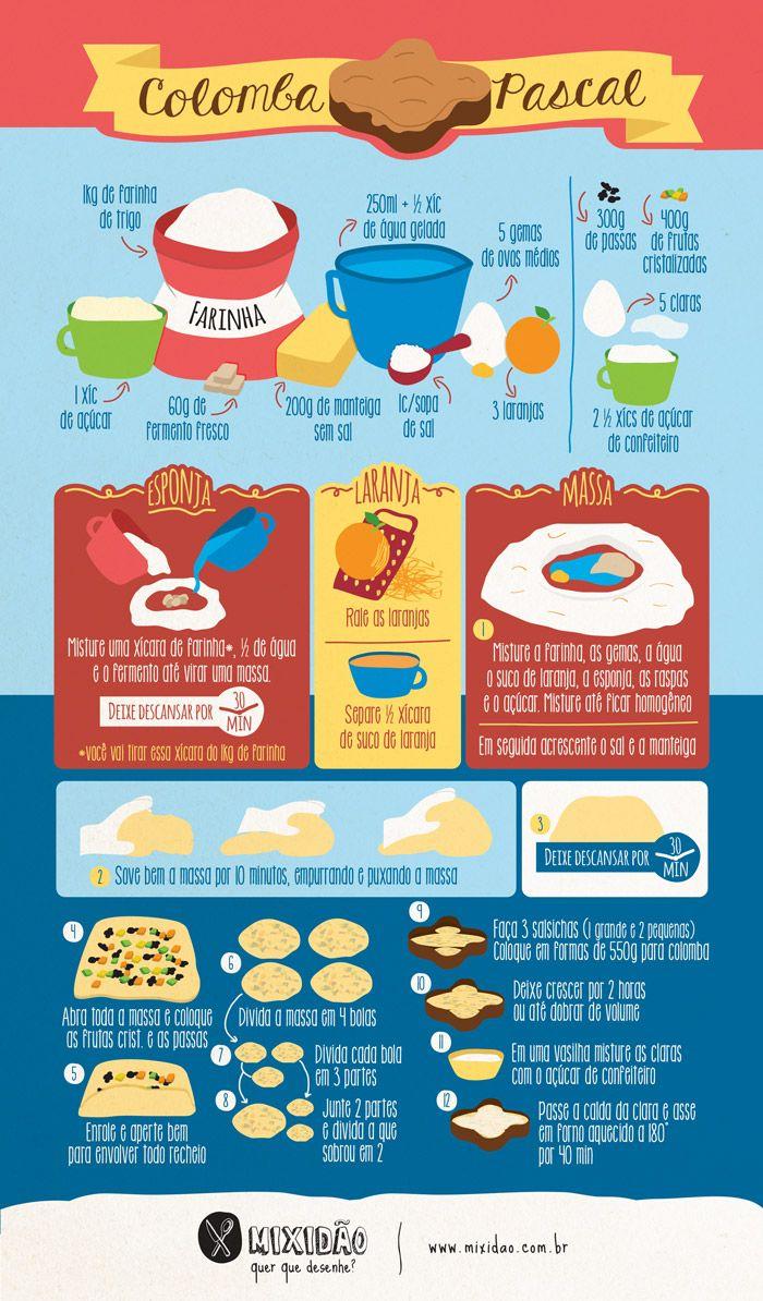 receita infográfico de colomba pascal: