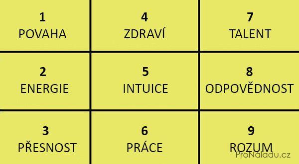 Datum narození a Pythagorův čtverec řeknou o lidské povaze vše | ProNáladu.cz