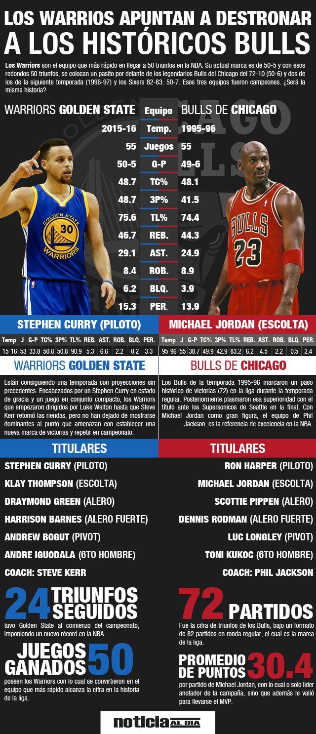 Warrios Golden Gate vs Bulls de Chicago, vía Juan Camacaro
