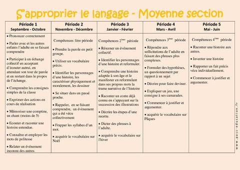 S'approprier le langage – Progression annuelle – Moyenne section – MS – Maternelle – Cycle 1 - Pass Education