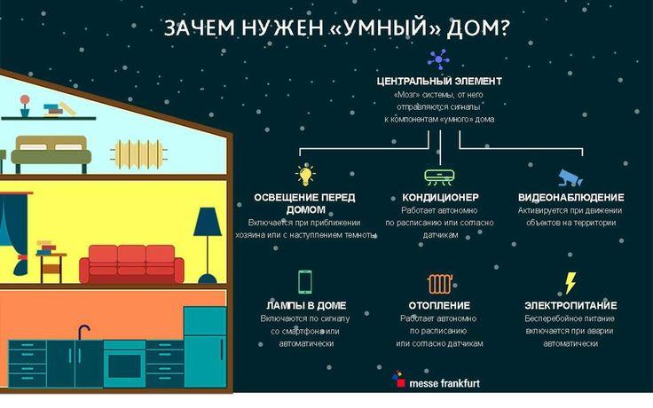 Зачем нужен «умный»✅ дом? Освещение, отопление и видеонаблюдение, объединённые между собой, организованно функционируют в одной системе, подстраиваются под внешнюю среду и желания хозяина. «Умный» дом экономит расходы на содержание жилища и оптимизирует быт. Разберёмся, из каких компонентов состоит подобная система…