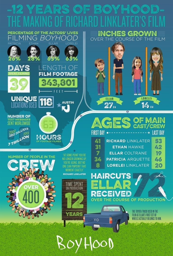When you make a movie for 12 years, how many hours are filmed? How many haircuts to you get? It's all right here.