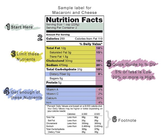 How To Read Nutrition Label #nutrition #label #health