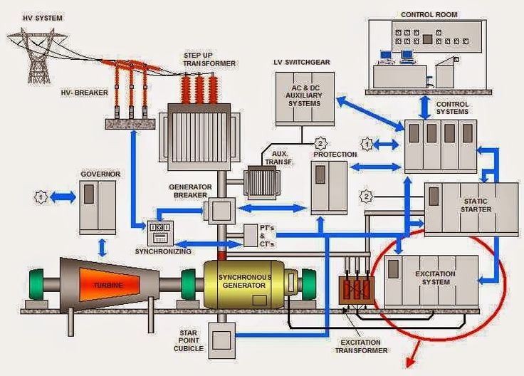 Construction Of A Power Plant With Synchronous Generator