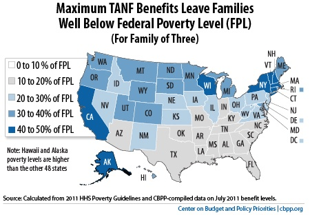 TANF Benefits Fall Far Below Poverty Line