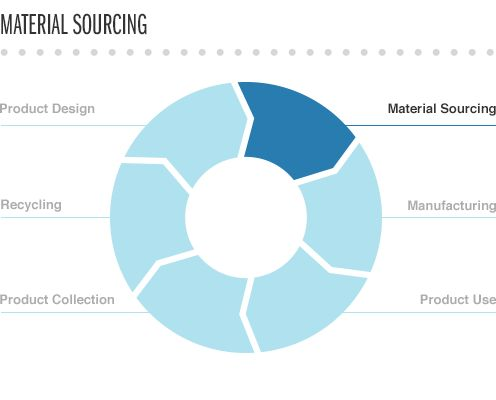 First Solar Product Life Cycle Management: Material Sourcing | First Solar