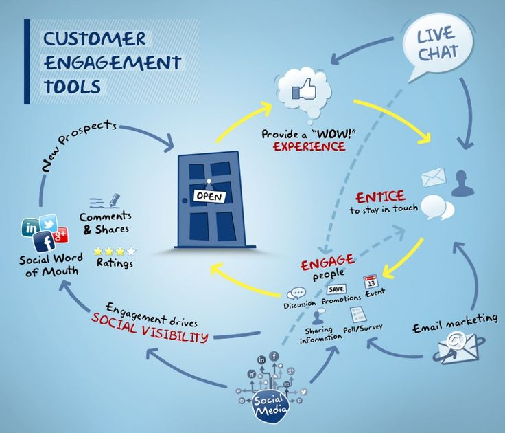 How to Create Better Customer Engagement  with Tools #CustomerEngagement #Tools