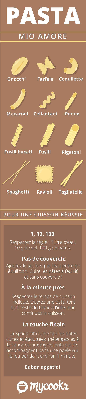 Macaronis, Spaghettis, Gnocchis... cette infographie pourra vous servir de référence pour différencier les types de pâtes ! Retrouvez également nos 5 conseils pour réussir à tous les coups la cuisson de vos pâtes.
