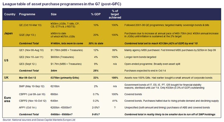 League table of asset purchase programmes in the G7
