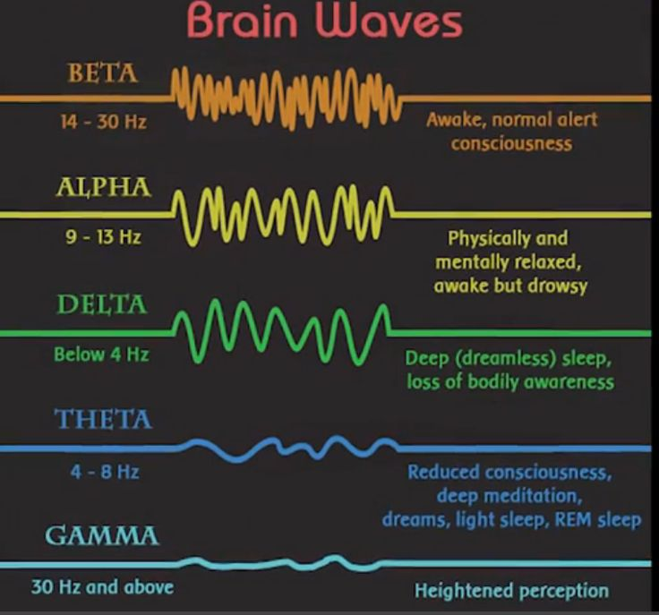 Image result for gemstone alpha brain wave