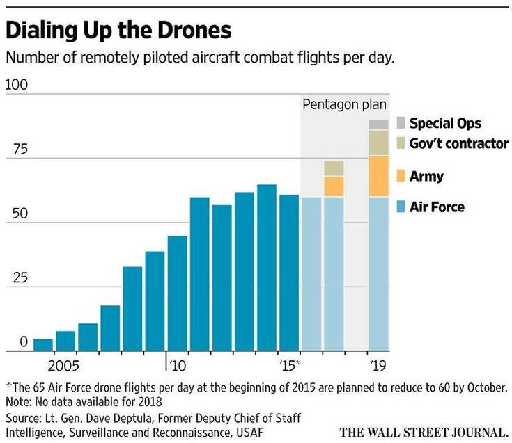 Pentagon Drone Use