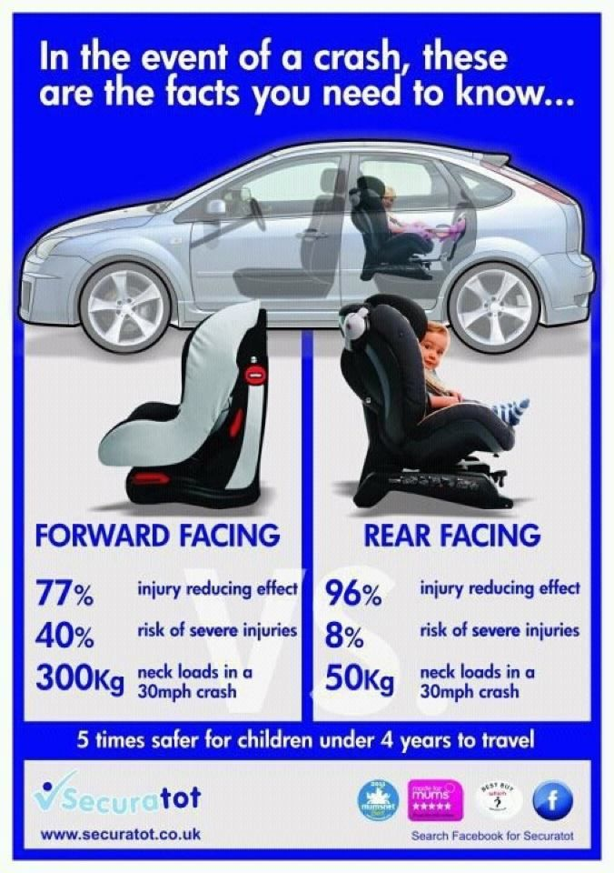 children are much better protected rear facing while in their car seat than forward