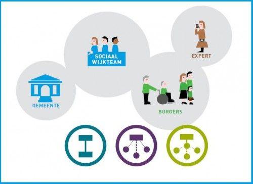 Samenwerking tussen wijkteam en specialisten: 3 vormen