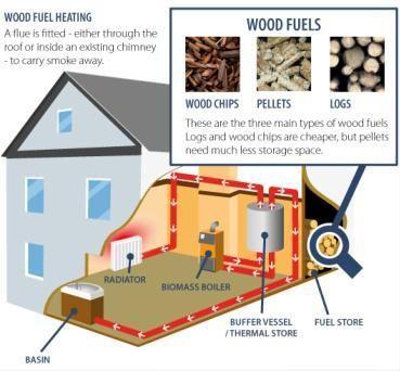 37 best biomass boiler images on pinterest boiler for Best central heating systems