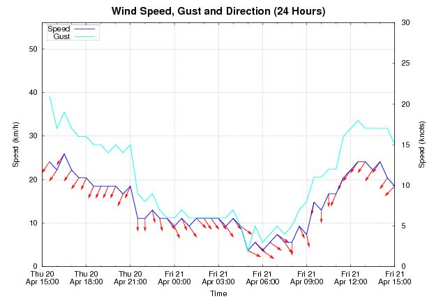 24 hour Wind Speed and Direction graph