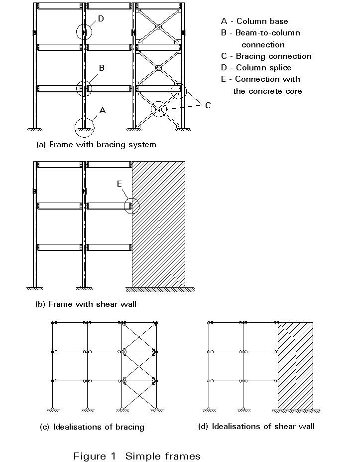 Esdep Lecture Note Wg11 Steel Structure Buildings Green Roof Benefits Structural Engineering