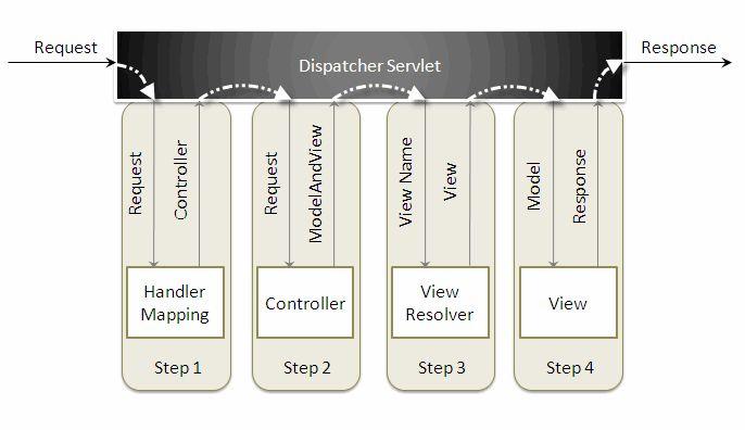 Spring MVC Framework Tutorial | DZone