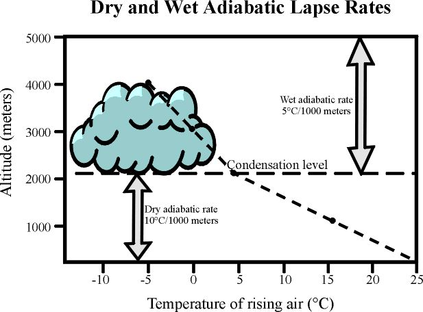 Adiabatic lapse rate: Dry= 10 C, Wet= 5
