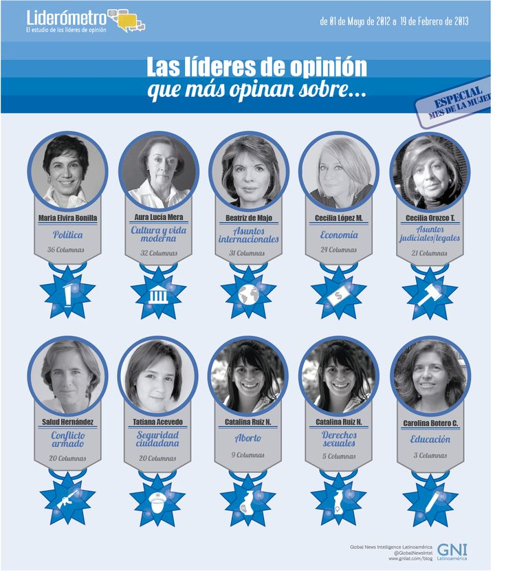 Las mujeres que están generando opinión. Liderómetro especial mes de la mujer.