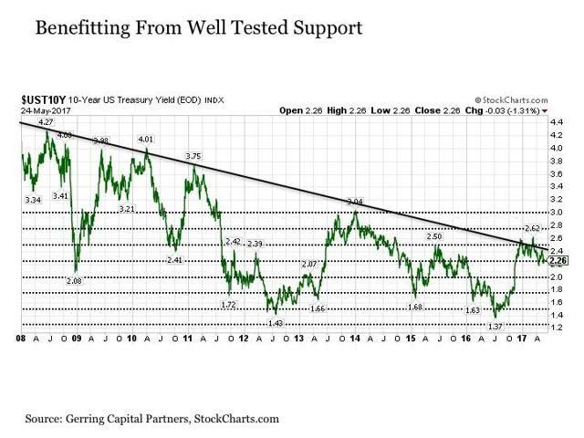 Bond Lover, Stock Hater - SPDR S&P 500 Trust ETF (NYSEARCA:SPY)   Seeking Alpha