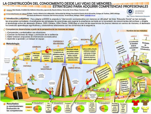 LA CONSTRUCCIÓN DEL CONOCIMIENTO DESDE LAS VIDAS DE MENORES. Cartel del Proyecto de Innovación de obtuvo el 1er Premio de Innovación Educativa de la Universidad de Málaga (2009). Dir.: Cristóbal Ruiz Román. http://www.academia.edu/2509245/La_construccion_del_conocimiento_desde_las_experiencias_biograficas_de_menores._Una_propuesta_de_innovacion..