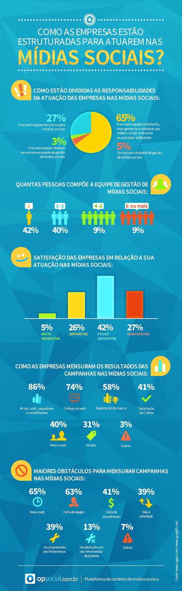 Infográfico mostra como é a estrutura de mídias sociais das empresas