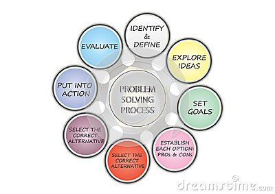 Eight stages of Design Thinking. Problem solving technique aid, studying mind map options: identify and define the problem, explore ideas, set goals, establish pro and con, select the correct alternative, put into action, evaluate. Colorful round circle graphic flower isolated on white background vector illustration.