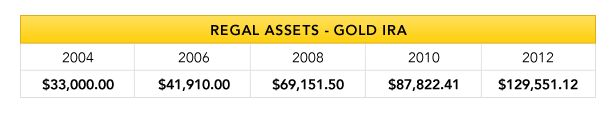 Gold IRA Investments - Get A FREE Gold Investment Kit Today