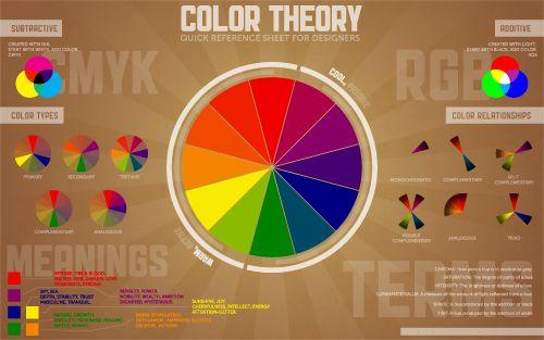 Color Theory - Also consider colour contrast when selecting your colour scheme. #accessibility #usability: Quick Reference, Web Design, Color Schemes, Color Wheels, Graphics Design, Cheat Sheet, Colour Theory, Color Charts, Color Theory