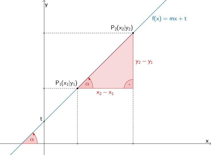 Gerade mit Steigungsdreieck, Steigungswinkel α und y-Achsenabschnitt t
