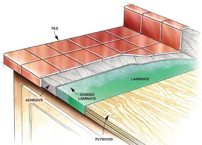 Tile Kitchen Countertops Over Laminate