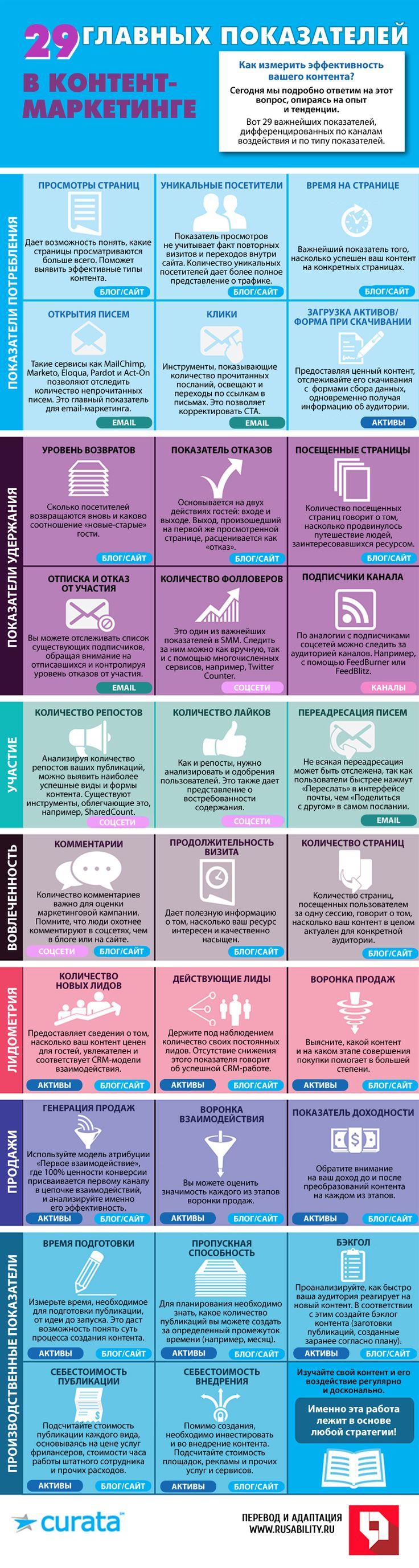 Контент, контент-маркетинг, лидометрия, бэклог, вовлеченность, удержание, потребители, эффективность, аналитика, показатели, инфографика