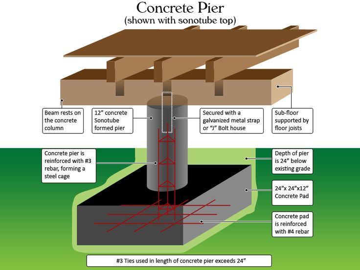 9 best helical pier construction images on pinterest for How to build a post and pier foundation