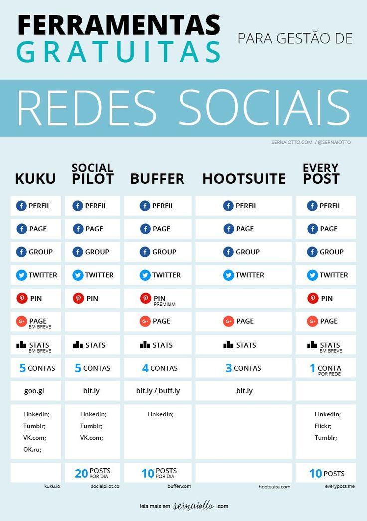 Sernaiotto - Gestao de Redes Sociais - um comparativo