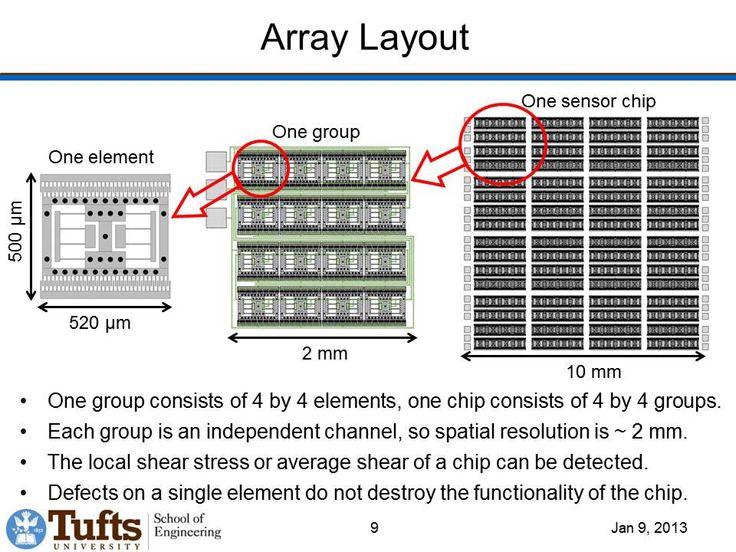 MEMS Floating Element Shear Stress Sensor Array on a Chip