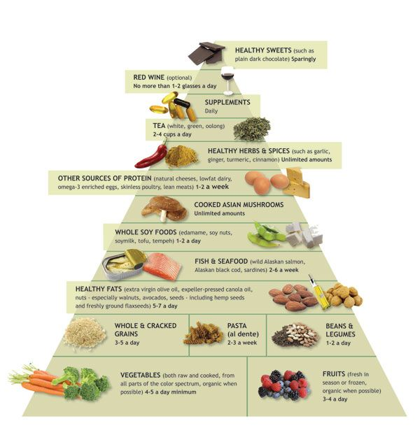 The fundamentals of the anti-inflammatory diet include boosting fruit and vegetable intake, seeking out fresh food, avoiding refined sugars, eating healthy fats from extra-virgin olive oil and cold-water, oily fish such as wild-caught salmon, choosing foods high in antioxidants and omega-3 fatty acids, and decreasing processed foods.