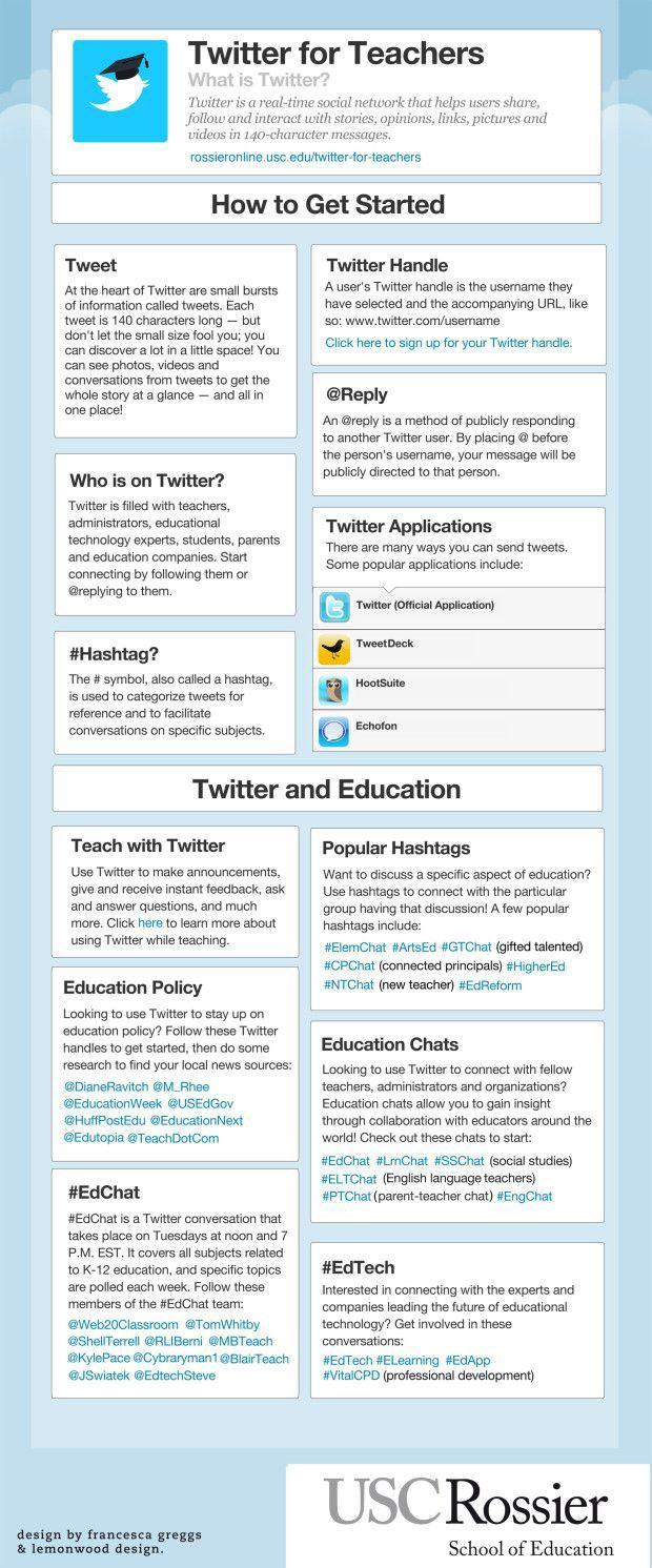 An Infographic That Summarizes Twitter For Teachers