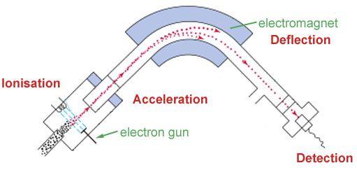 diagram of a mass spectrometer