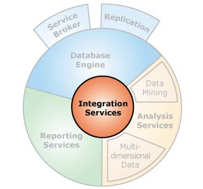 Data Quality Components for SQL Server Integration Services SSIS | Melissa Data