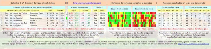 #FÚTBOL #COLOMBIA #apuestas #pronósticos #picks Valiosa información 1-X-2. #Software Premium! Bet: http://www.losmillones.com/software/apuestas.html