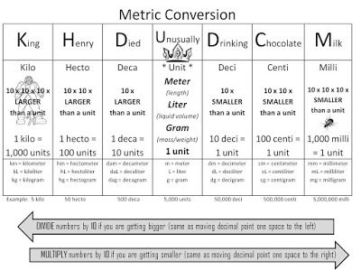 Printables Metric System Worksheets High School 1000 ideas about metric system on pinterest conversion strong armor math trick