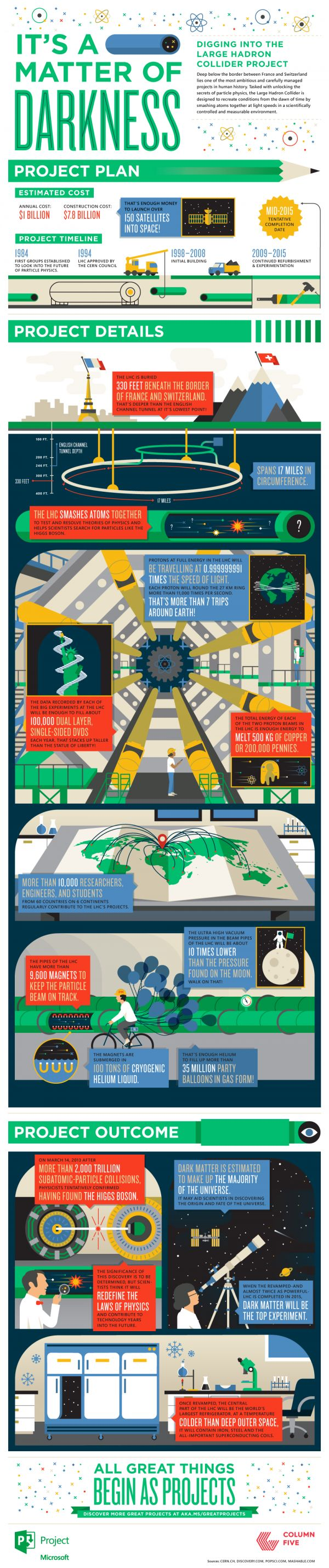 News programs and projects of jagisa paper bags - It S A Matter Of Darkness Digging Into The Large Hadron Collider Project Infographic
