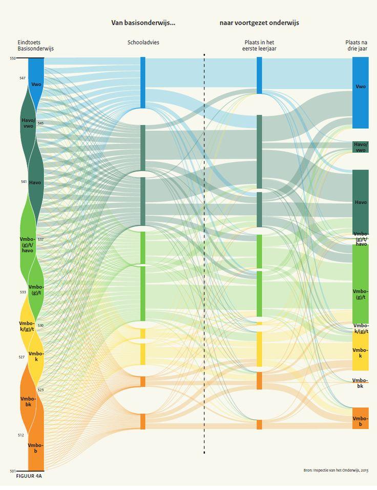 Sankey diagram doorstroom PO VO (Inspectie van het Onderwijs, Min OCW)