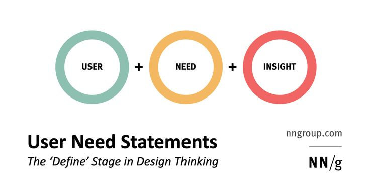 User Need Statements Also Called Problem Statements Or Point Of View Statements Are A Powerful Fundament Problem Statement Statement Design Thinking Process