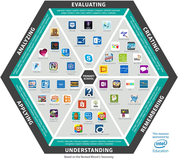 A look at leading primary Windows 8 education apps and how they fit into Bloom's Taxonomy.  | K-12 Blueprint