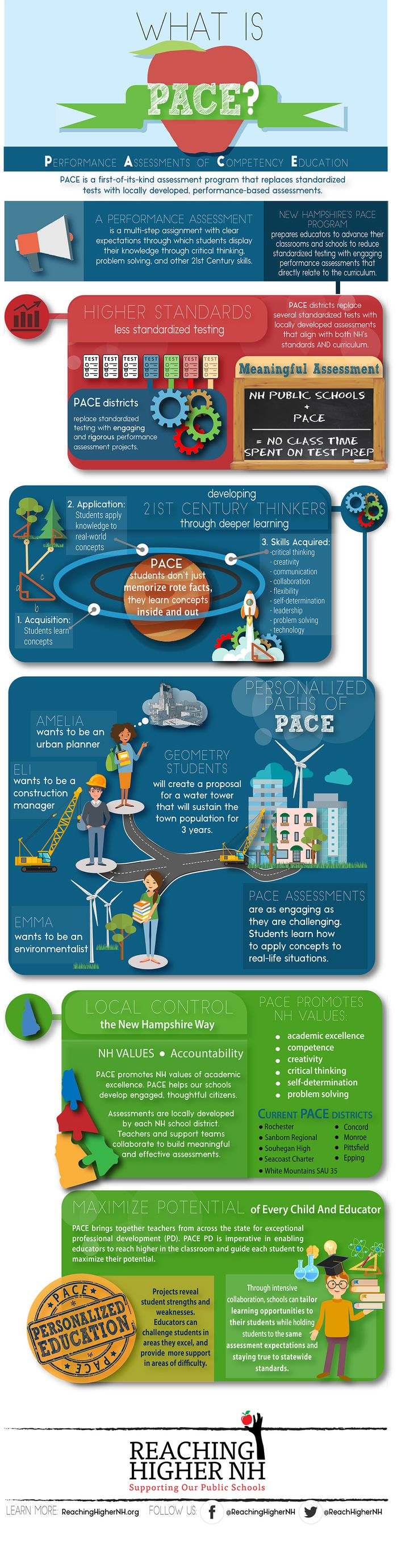 What is Performance Assessment of Competency Education (PACE) Infographic - http://elearninginfographics.com/performance-assessment-competency-education-infographic/