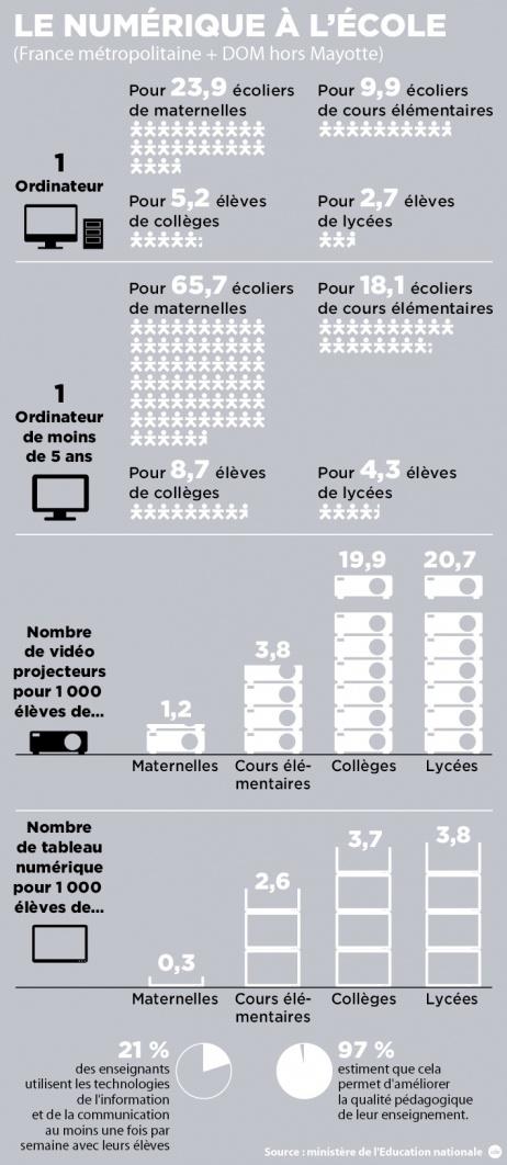 INFOGRAPHIE - Le numérique à l'école - Éducation / jeunesse - France Info