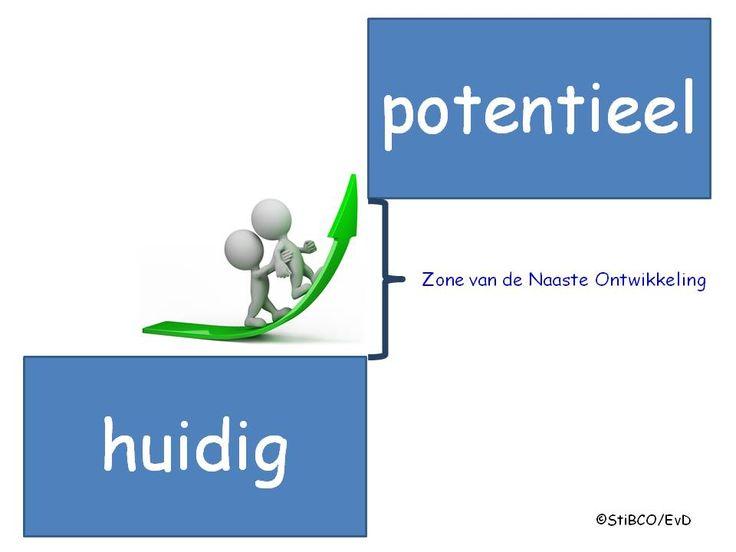 Zone van de naaste ontwikkeling en de potentiële groei